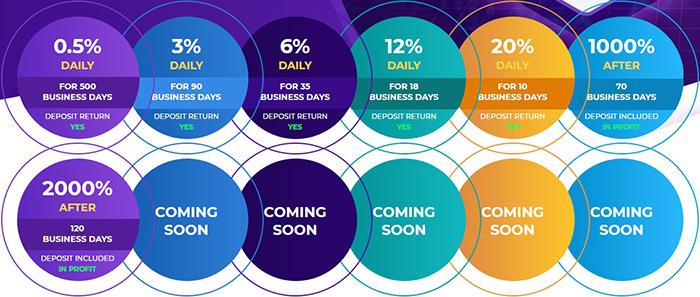 Маркетинговые планы Passive Revenue Share LTD